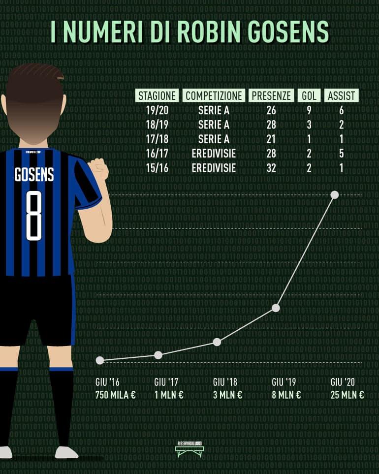 gosens curiosità statistiche gol assist
