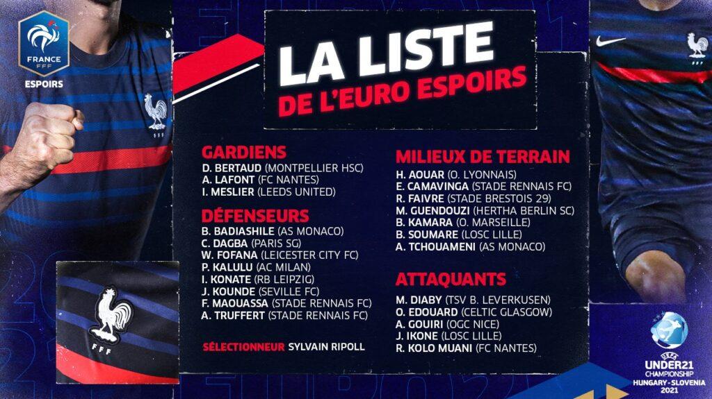 Europeo Under-21: Le convocazioni di Sylvain Ripoll per la Francia
