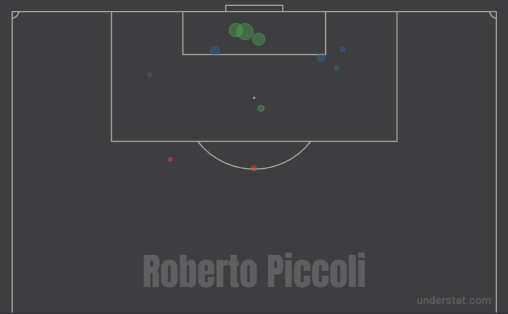 La shotmap di Piccoli, in prestito dall'Atalanta allo Spezia