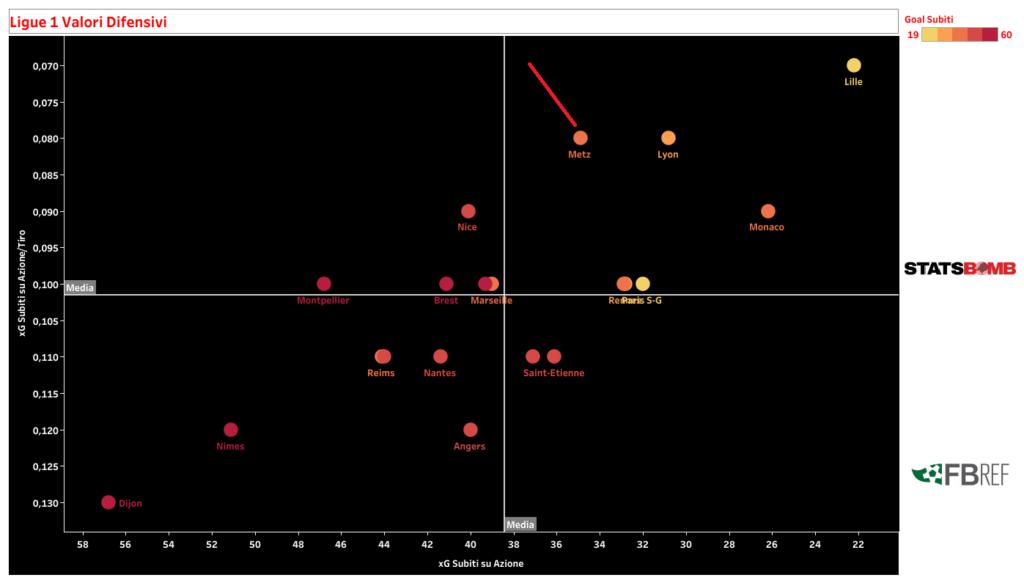 Il grafico che mostra i valori difensivi del Metz