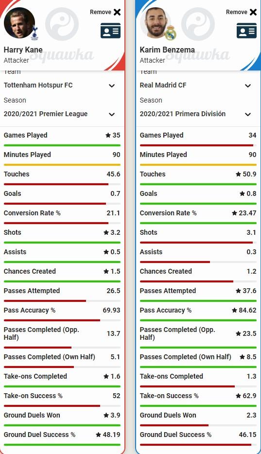 Una comparazione statistica tra Kane e Benzema nell'ultima stagione