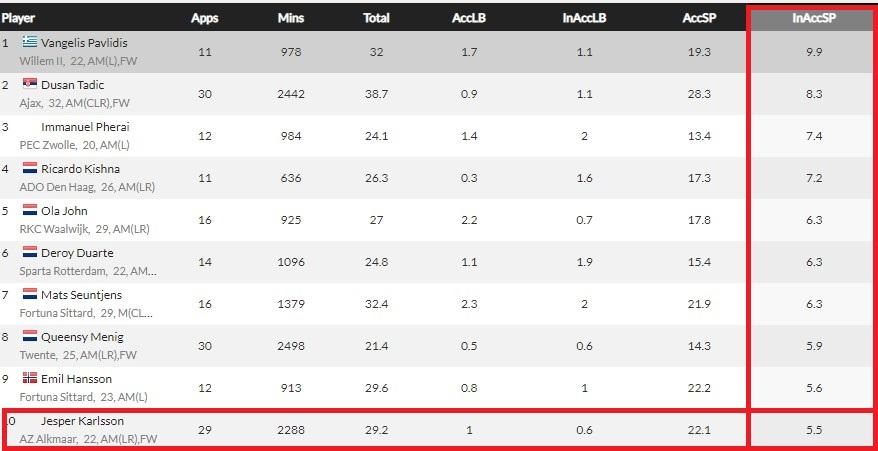 Statistiche sui passaggi sbagliati in Eredivisie