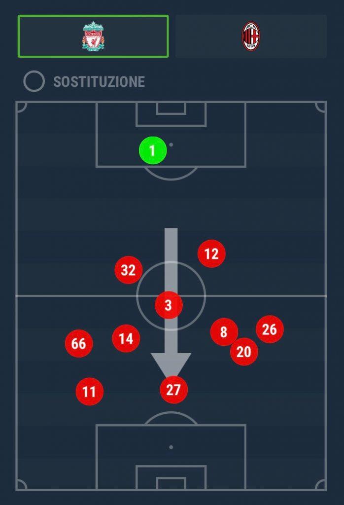 Lo schema raffigurante le posizioni medie avute dai giocatori del Liverpool