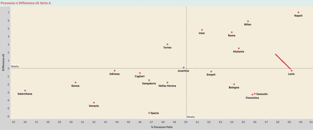 Statistiche sulla Lazio