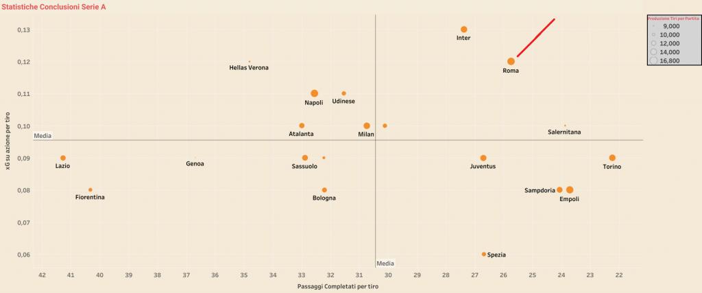 La statistica sulle conclusioni effettuate in questa Serie A, chi arriva meglio al derby?