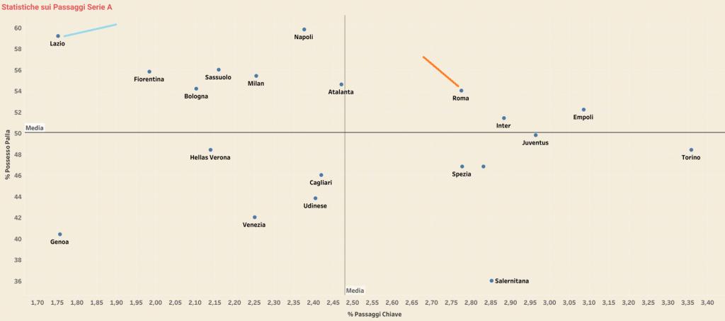 Le statistiche sulla tipologia di passaggi di Lazio e Roma, chiave per il derby?